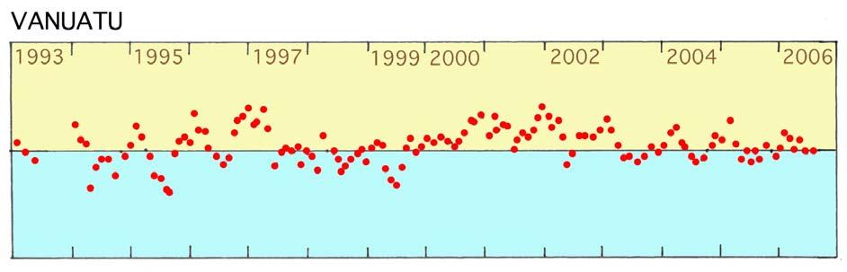 Was ist dran am globalen Anstieg des Meeresspiegels?