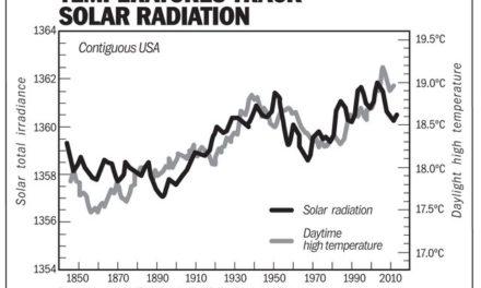 Fanatiker der globalen Erwärmung nehmen zur Kenntnis: Sonnenflecken beeinflussen in der Tat das Klima