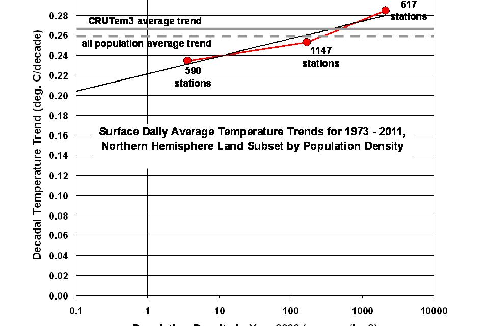 Weitere Beweise für eine verfälschte Erwärmung im IPCC-Temperaturdatensatz -McKitrick & Michaels hatten recht!