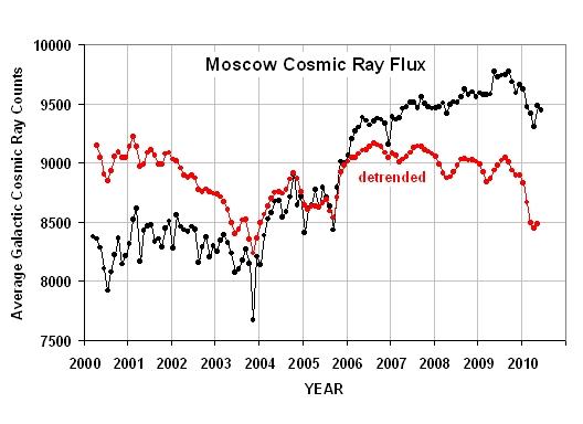 Indirekter solarer Antrieb des Klimas durch kosmische Strahlung: Eine Abschätzung aufgrund von Beobachtungen