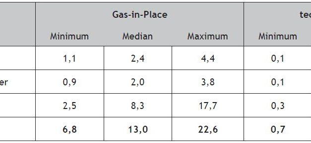 Die Energiewende ist noch zu schaffen  – Neue BGR Studie zum Schiefergas sieht in Deutschland große Potenziale