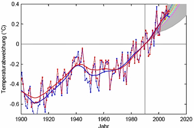 AR5-IPCC-Entwurf vs. Rahmstorf-Manipulationen