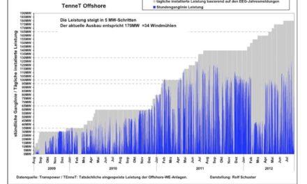 Der Offshore-Bluff