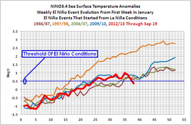 Nanu, wo ist der El Niño hin?