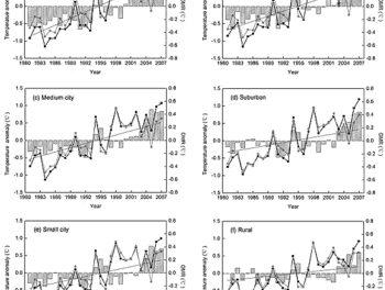 Neue Studie: Wärmeinseleffekt in China: ungebremst und mit voller Stärke