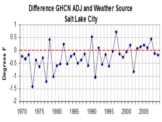 Neues zum Wärmeinseleffekt: Eine Untersuchung über die Umgebung von USHCN-Stationen mit Hilfe eines bereinigten Datensatzes