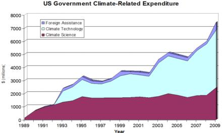 Das 'wohlfinanzierte' Klimageschäft – folge dem Geld!