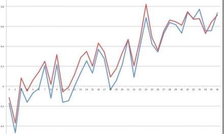 Neue HadCRUT4-Daten der CRU: Und wieder wird der Rückgang versteckt