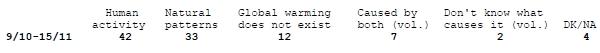 CBS News – Umfrage der New York Times zeigt: Öffentlichkeit glaubt immer weniger an globale Erwärmung.