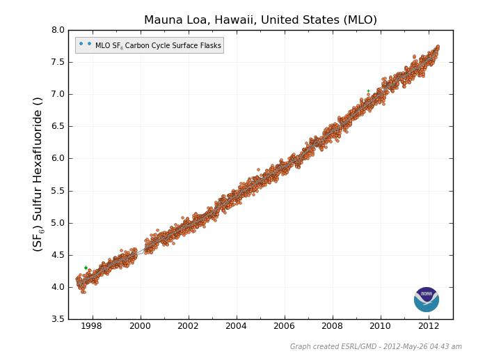 Solarzellenproduktion und Treibhausgasbelastung: 23-tausendmal schlimmer als CO2