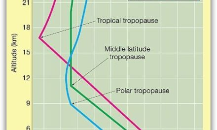 Das Rätsel um klimabestimmende Strahlungs-Antriebe (forcings)