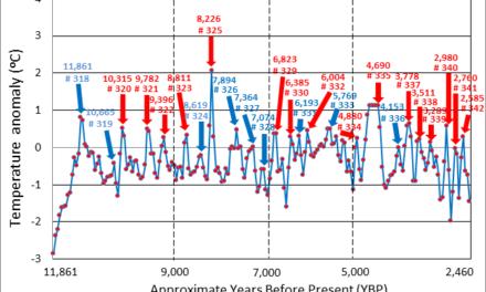 Ist die gegenwärtige globale Erwärmung ein natürlicher Zyklus?