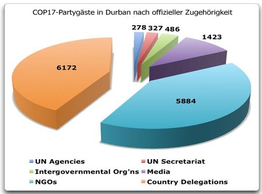 Nicht-Regierungsorganisationen dominieren Klimakonferenz in Durban: Es ist schlimmer als gedacht