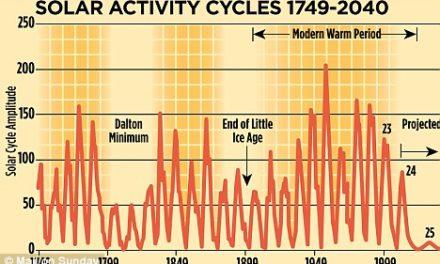 Vergessen Sie die globale Erwärmung – Solar- Zyklus Nr. 25 ist es, um den wir uns Sorgen machen müssen!