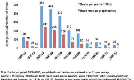 Die erstaunliche Abnahme von Todesfällen wegen Extremwetter in den Zeiten des Klimawandels 1900 – 2010
