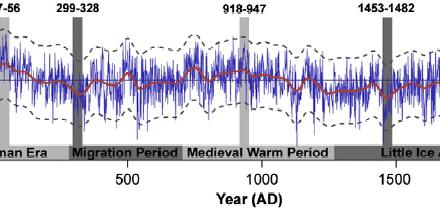 Noch eine Studie zeigt höhere Temperaturen vor 1000 und sogar 2000 Jahren