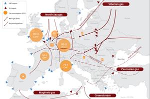 Die Geburt eines Infrastruktur-Marktes für europäisches Gas