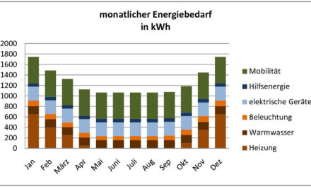 Das Energieeffizienzhaus – ein neuer Schildbürgerstreich