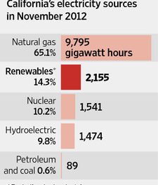 Grüner Energie-Wahnsinn – aber nicht unterkriegen lassen!