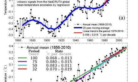 Neue Studie: Die jüngste anthropogene Erwärmung ist nur halb so groß