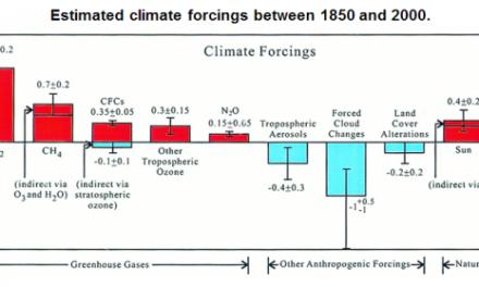 Überraschung! Hansen/GISS: Rapide Erwärmung hauptsächlich durch Nicht-CO2-Treibhausgase