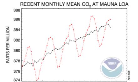 Ist auch der Trend des stetig steigenden CO2 am Ende?