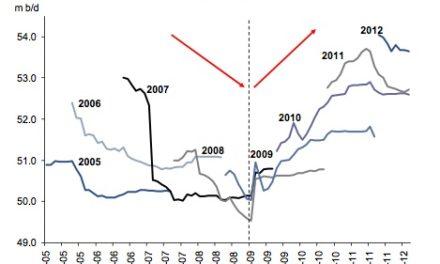 Peak Oil war gestern– Öl wird in absehbarer Zeit nicht knapp