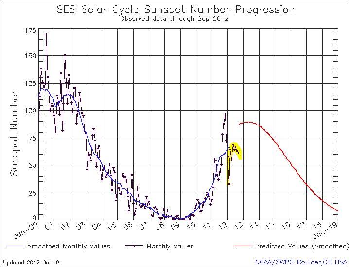 Klimaänderung und die ruhige Sonne