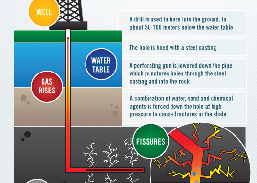 Wie lange wird Europa noch zaudern, bei der Schiefergas-Revolution mitzumachen?