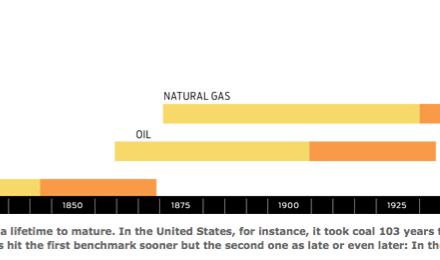 """Ein skeptischer Blick auf """"alternative Energie"""""""