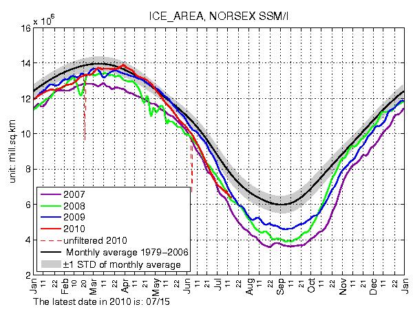 Arktische Sommereisschmelze – Ein Menetekel für eine bevorstehende anthropogene Klimaerwärmung?
