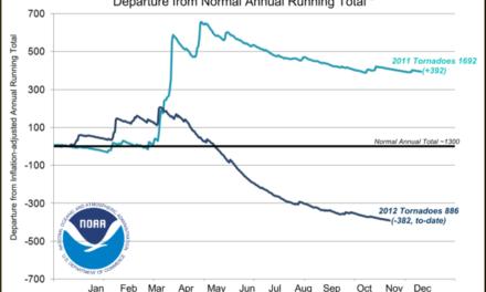 Eine weitere unbequeme Wahrheit – Anzahl der Tornados in den USA 2012 erheblich unter normal