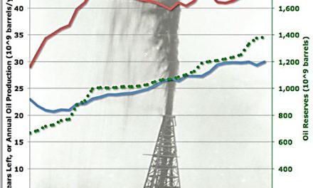 Welt-Erdölreserven reichen stets 40 Jahre