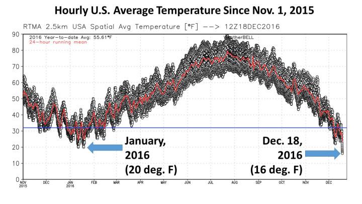 Extreme Kälte in Teilen der USA – Dauerhoch in Mitteleuropa