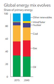 GWPF-Rundbrief vom 3. 1. 2017 – Energie