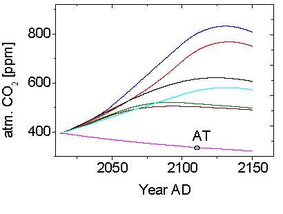Der CO2 Zyklus der Erde und seine Zukunft