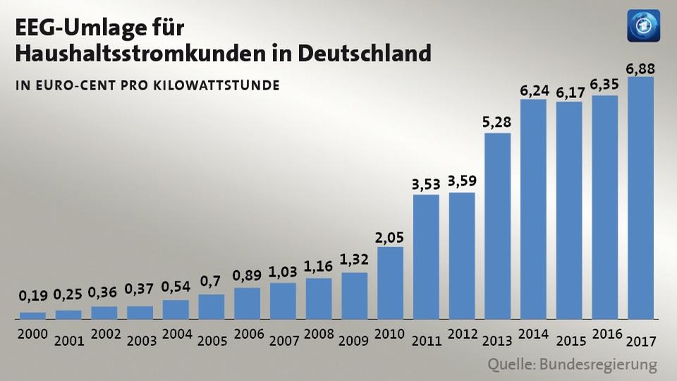 Energiepreise: Deutschland endlich mal (fast) wieder Spitze!