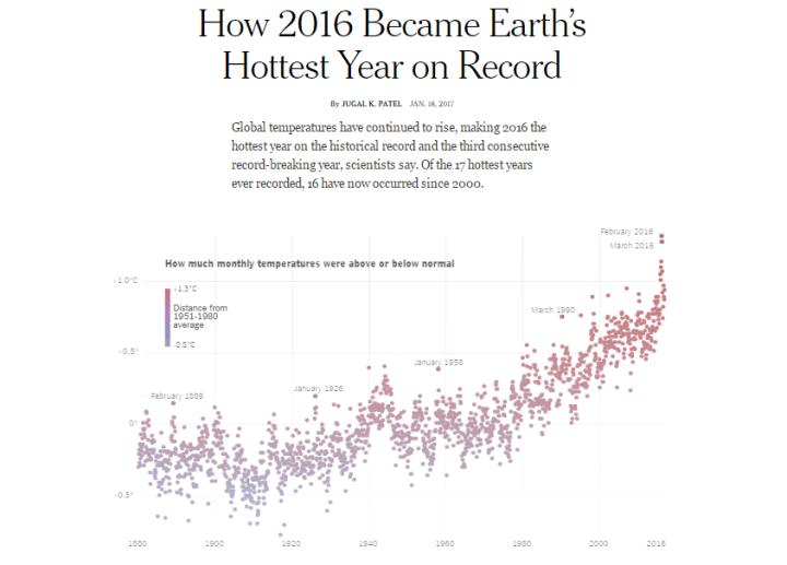 Sind die behaupteten globalen Rekord-Temperaturen haltbar?