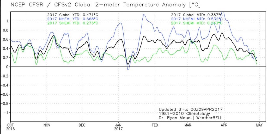 Rundbrief der GWPF von Ende April – Klima