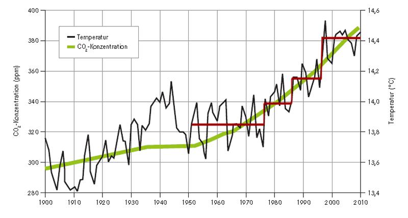 2015.02.xx_Klima_konkret_hiatus_Climate Service Center_K_1_4_K_1
