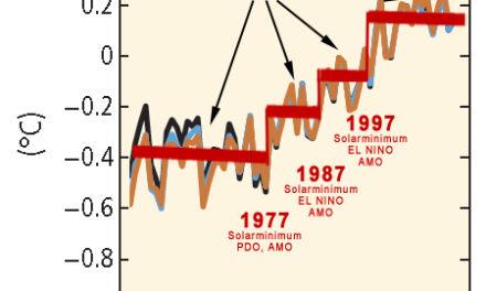 Die Drei Treppenstufen der Globalen Erwärmung II – Korrelationen