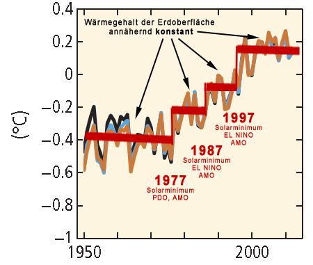 Die Drei Treppenstufen der Globalen Erwärmung III – CO2 Treibhauseffekt?