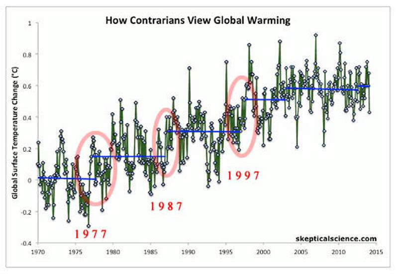 """2016.06.06.16_2016.01.xx_Behauptung_ """"Die globale Erwärmung stoppte 1998"""" _ klimafakten_escalator500_1_K_1_1_1"""