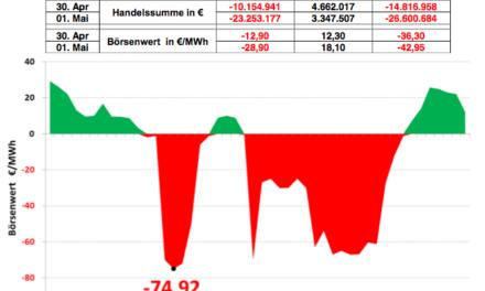 Negative Preise – Planillusion und bizarrer Markt