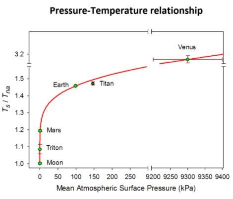 Grundlagen der Treibhaustheorie werden angefochten durch neue Analyse der Beobachtungen im Sonnensystem