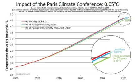 Eine Graphik sagt alles: Warum das Paris-Abkommen nutzlos ist
