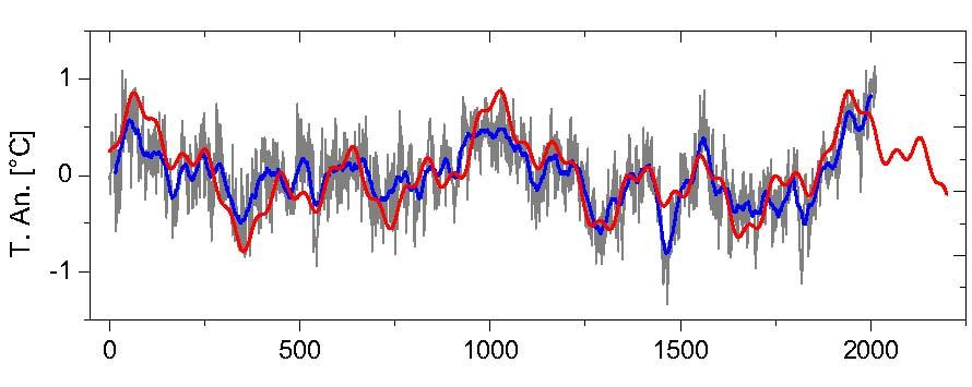 Drei natürliche Zyklen bestimmen die Erdtemperatur der letzten 2000 Jahre