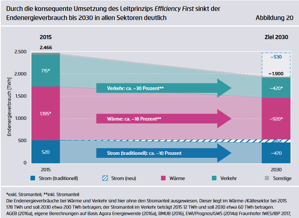 Agora Energiewende 2030: The Big Picture.  A picture of mistery