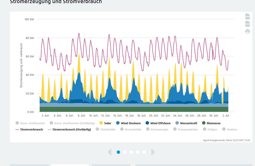 Agora Denkfabrik: Auch im Jahr 2050 ist konventionelle Energie billiger als die vom EEG