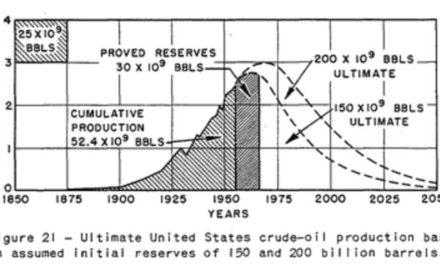 Warum uns seit 144 Jahren bald das Öl ausgeht
